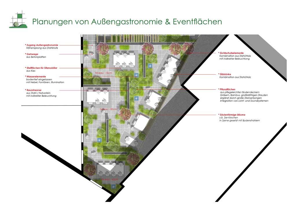 Planung von Privatgärten